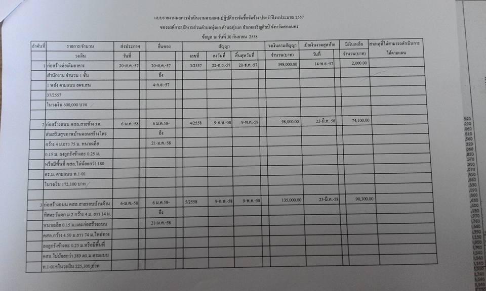 รายงานการดำเนินการจัดซื้อจัดจ้าง 2557-1